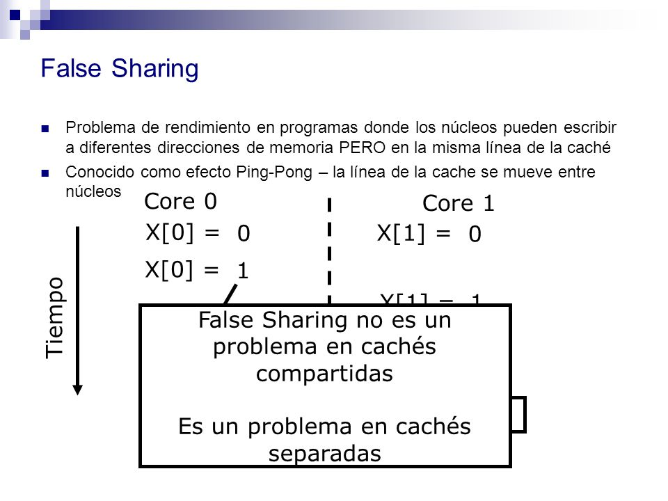 False Sharing Core 0 Core 1 X[0] = X[1] = Tiempo X[0] = 1 X[1] = 1